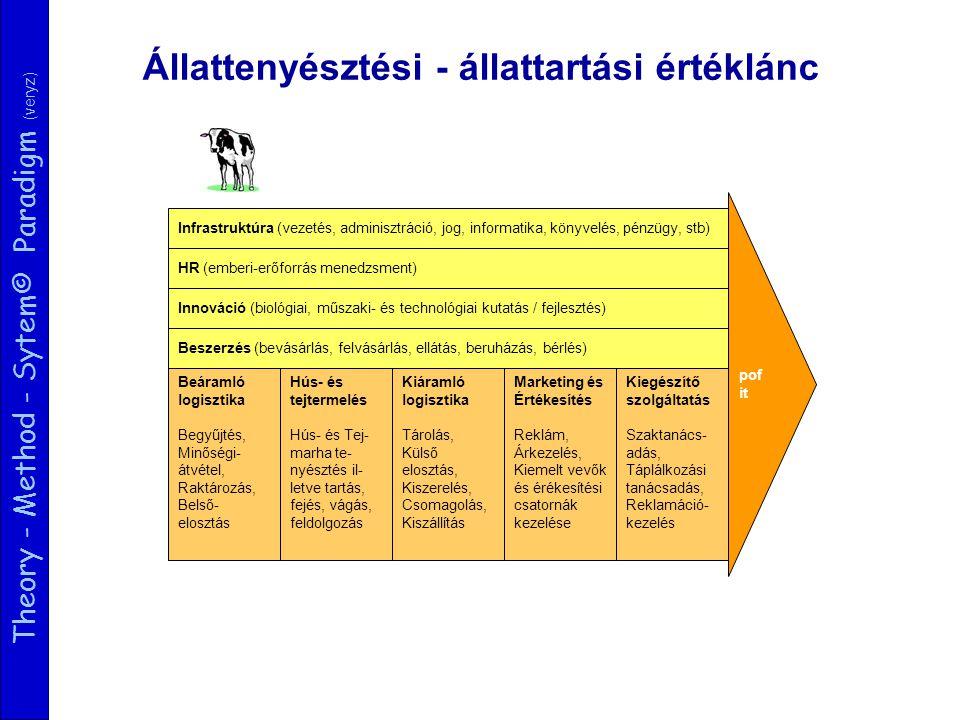 Theory - Method - Sytem© Paradigm (veryz) Beáramló logisztika Begyűjtés, Minőségi- átvétel, Raktározás, Belső- elosztás pof it Infrastruktúra (vezetés, adminisztráció, jog, informatika, könyvelés, pénzügy, stb) HR (emberi-erőforrás menedzsment) Innováció (biológiai, műszaki- és technológiai kutatás / fejlesztés) Beszerzés (bevásárlás, felvásárlás, ellátás, beruházás, bérlés) Hús- és tejtermelés Hús- és Tej- marha te- nyésztés il- letve tartás, fejés, vágás, feldolgozás Kiáramló logisztika Tárolás, Külső elosztás, Kiszerelés, Csomagolás, Kiszállítás Marketing és Értékesítés Reklám, Árkezelés, Kiemelt vevők és érékesítési csatornák kezelése Kiegészítő szolgáltatás Szaktanács- adás, Táplálkozási tanácsadás, Reklamáció- kezelés Hús- és tejtermelési értéklánc Állattenyésztési - állattartási értéklánc
