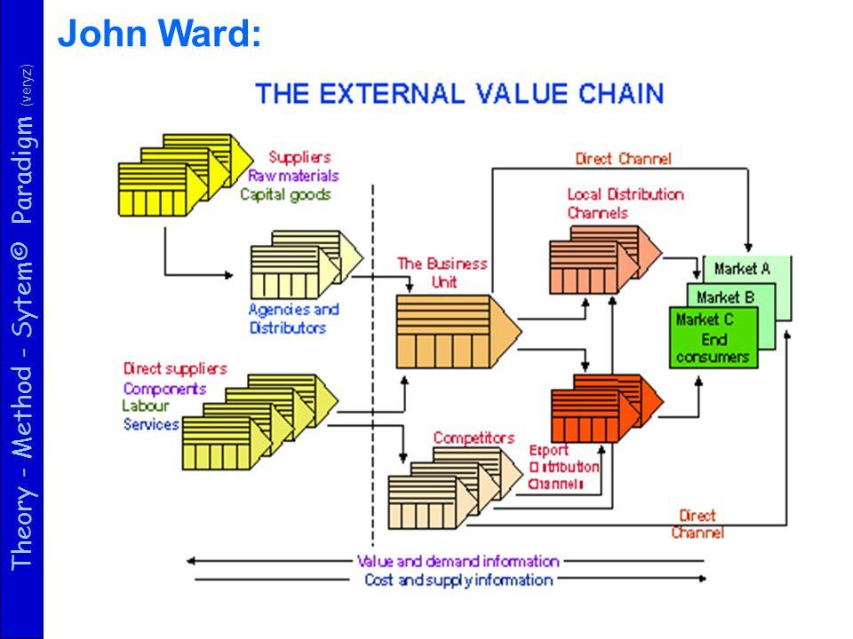 Theory - Method - Sytem© Paradigm (veryz) SIS Többrétegű technológiai architektúra ADAT SZERVEREK ALKALM.