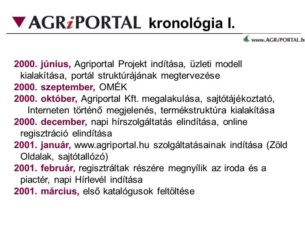 kronológia I. 2000. június, Agriportal Projekt indítása, üzleti modell kialakítása, portál struktúrájának megtervezése 2000. szeptember, OMÉK 2000. ok