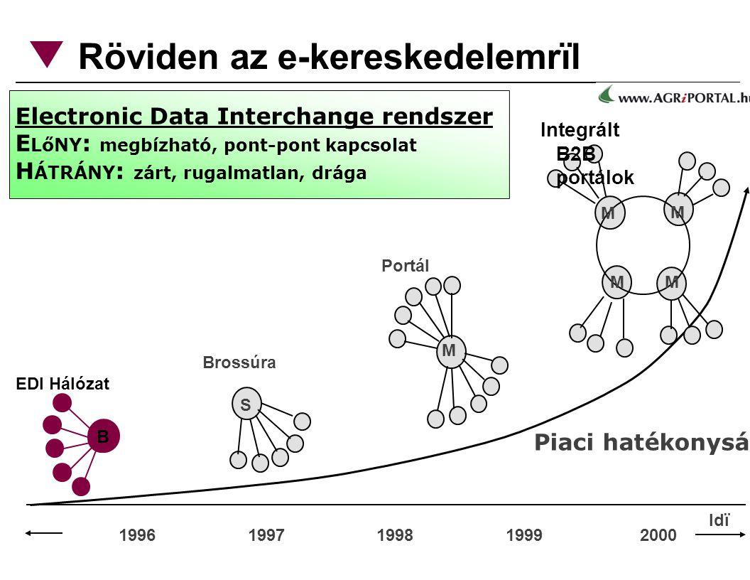 Röviden az e-kereskedelemrïl 1996 1997 1998 1999 2000 Piaci hatékonyság B EDI Hálózat S Brossúra M Portál M M M M Integrált B2B portálok Electronic Data Interchange rendszer E LőNY : megbízható, pont-pont kapcsolat H ÁTRÁNY : zárt, rugalmatlan, drága Idï
