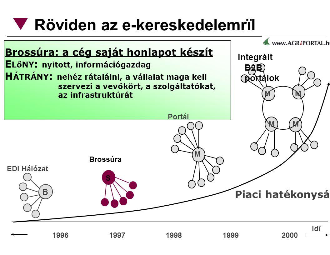 Röviden az e-kereskedelemrïl 1996 1997 1998 1999 2000 Piaci hatékonyság B EDI Hálózat S Brossúra M Portál M M M M Integrált B2B portálok Brossúra: a cég saját honlapot készít E LőNY : nyitott, információgazdag H ÁTRÁNY : nehéz rátalálni, a vállalat maga kell szervezi a vevőkört, a szolgáltatókat, az infrastruktúrát Idï