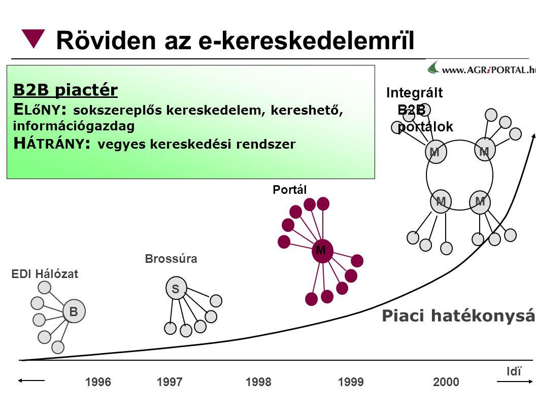 Röviden az e-kereskedelemrïl 1996 1997 1998 1999 2000 Piaci hatékonyság B EDI Hálózat M M M M Integrált B2B portálok B2B piactér E LőNY : sokszereplős