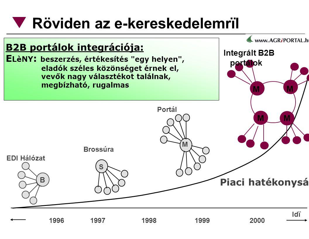 Röviden az e-kereskedelemrïl 1996 1997 1998 1999 2000 Piaci hatékonyság B EDI Hálózat M M M M Integrált B2B portálok B2B portálok integrációja: E LèNY : beszerzés, értékesítés egy helyen , eladók széles közönséget érnek el, vevők nagy választékot találnak, megbízható, rugalmas S Brossúra M Portál Idï