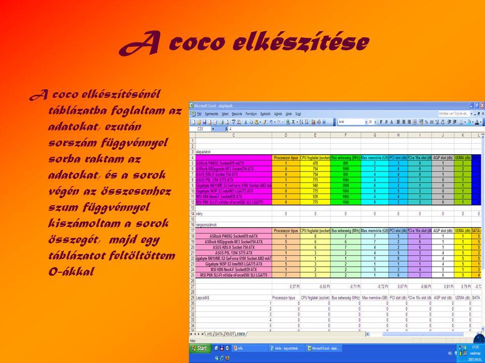 A coco elkészítése A coco elkészítésénél táblázatba foglaltam az adatokat, ezután sorszám függvénnyel sorba raktam az adatokat, és a sorok végén az összesenhez szum függvénnyel kiszámoltam a sorok összegét, majd egy táblázatot feltöltöttem 0-ákkal