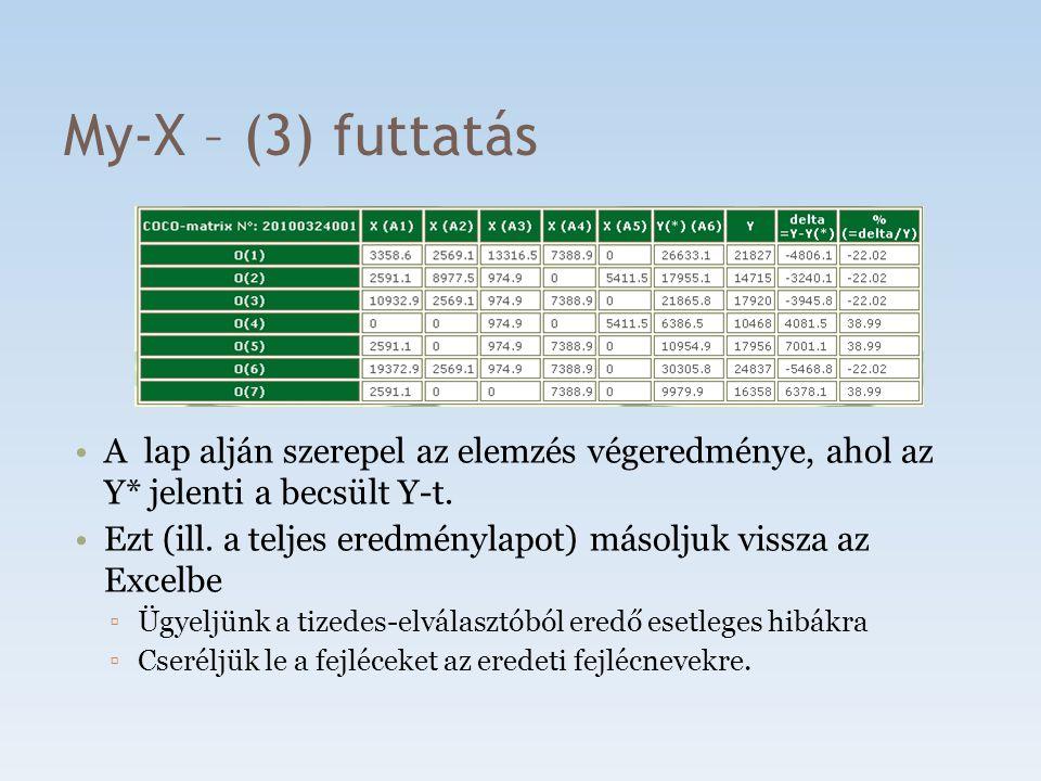 My-X – (3) futtatás A lap alján szerepel az elemzés végeredménye, ahol az Y* jelenti a becsült Y-t. Ezt (ill. a teljes eredménylapot) másoljuk vissza