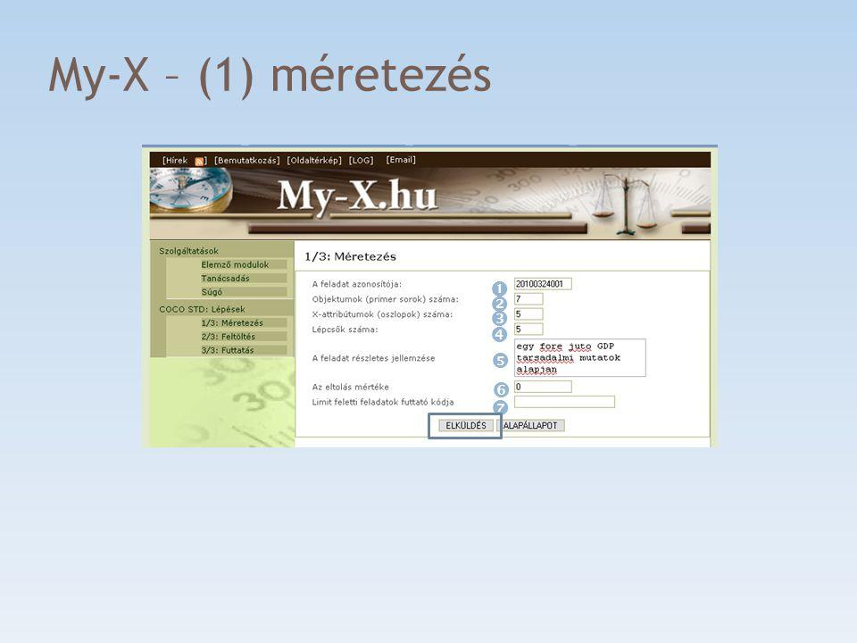 My-X – (2) adatfeltöltés Az online elemzéshez az excelből a rangsor mátrixra lesz szükség, amit egészítsünk ki az eredeti Y-oszloppal is.