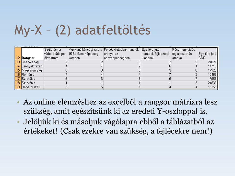 My-X – (2) adatfeltöltés Az online elemzéshez az excelből a rangsor mátrixra lesz szükség, amit egészítsünk ki az eredeti Y-oszloppal is. Jelöljük ki