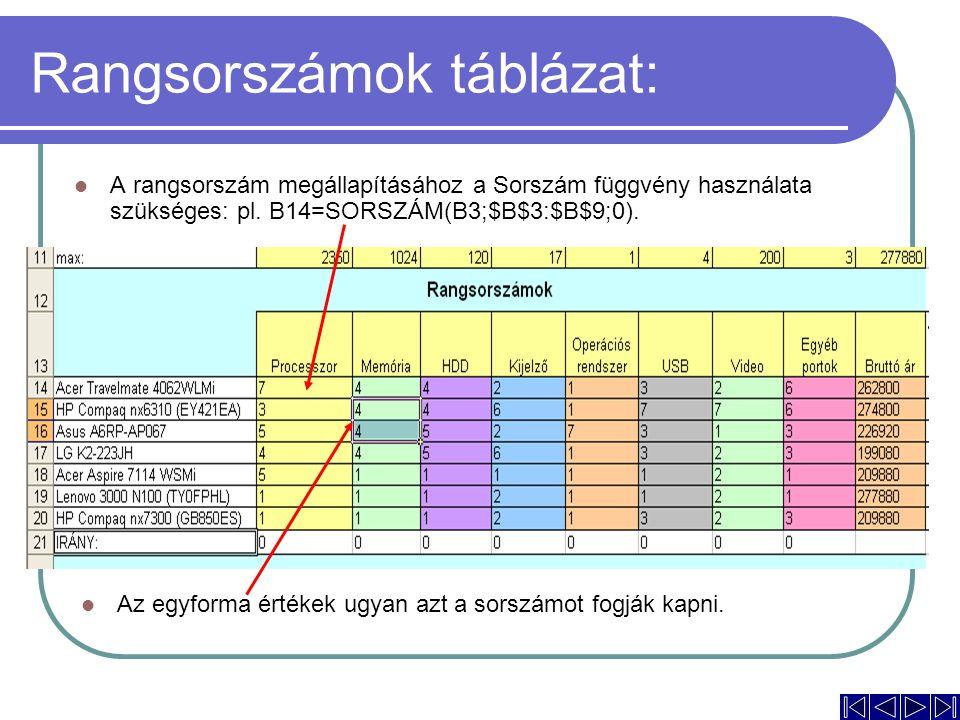 Rangsorszámok táblázat: A rangsorszám megállapításához a Sorszám függvény használata szükséges: pl. B14=SORSZÁM(B3;$B$3:$B$9;0). Az egyforma értékek u