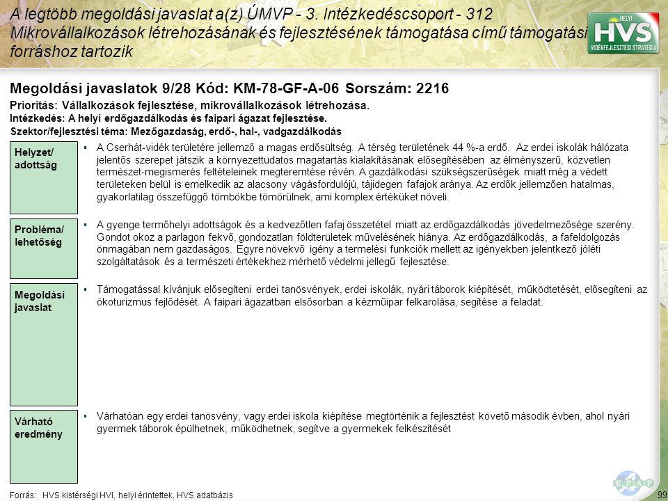 99 Forrás:HVS kistérségi HVI, helyi érintettek, HVS adatbázis Megoldási javaslatok 9/28 Kód: KM-78-GF-A-06 Sorszám: 2216 A legtöbb megoldási javaslat a(z) ÚMVP - 3.