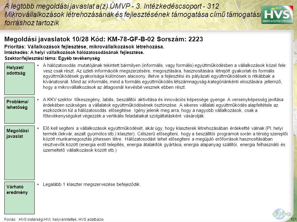 101 Forrás:HVS kistérségi HVI, helyi érintettek, HVS adatbázis Megoldási javaslatok 10/28 Kód: KM-78-GF-B-02 Sorszám: 2223 A legtöbb megoldási javaslat a(z) ÚMVP - 3.