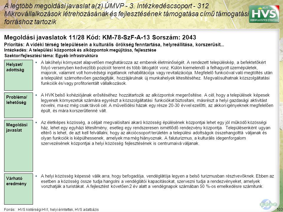 103 Forrás:HVS kistérségi HVI, helyi érintettek, HVS adatbázis Megoldási javaslatok 11/28 Kód: KM-78-SzF-A-13 Sorszám: 2043 A legtöbb megoldási javaslat a(z) ÚMVP - 3.