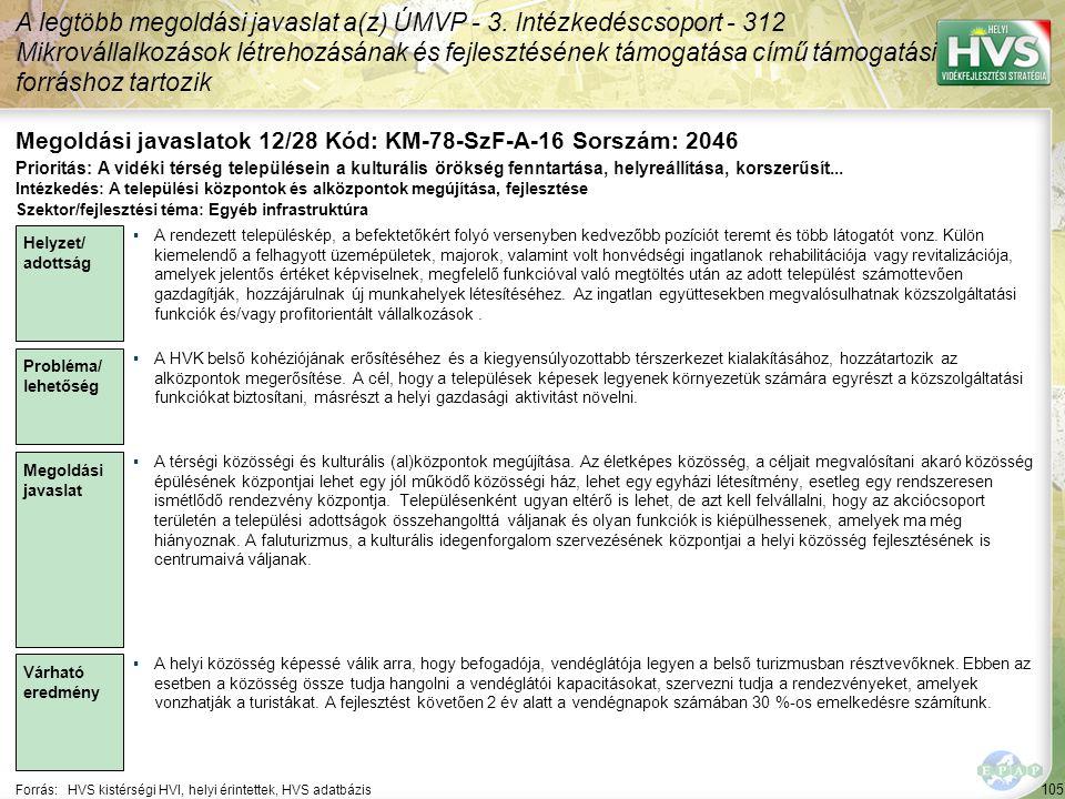 105 Forrás:HVS kistérségi HVI, helyi érintettek, HVS adatbázis Megoldási javaslatok 12/28 Kód: KM-78-SzF-A-16 Sorszám: 2046 A legtöbb megoldási javaslat a(z) ÚMVP - 3.