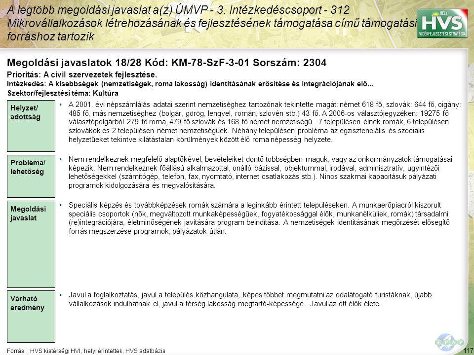 117 Forrás:HVS kistérségi HVI, helyi érintettek, HVS adatbázis Megoldási javaslatok 18/28 Kód: KM-78-SzF-3-01 Sorszám: 2304 A legtöbb megoldási javaslat a(z) ÚMVP - 3.