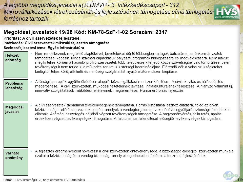 119 Forrás:HVS kistérségi HVI, helyi érintettek, HVS adatbázis Megoldási javaslatok 19/28 Kód: KM-78-SzF-1-02 Sorszám: 2347 A legtöbb megoldási javaslat a(z) ÚMVP - 3.