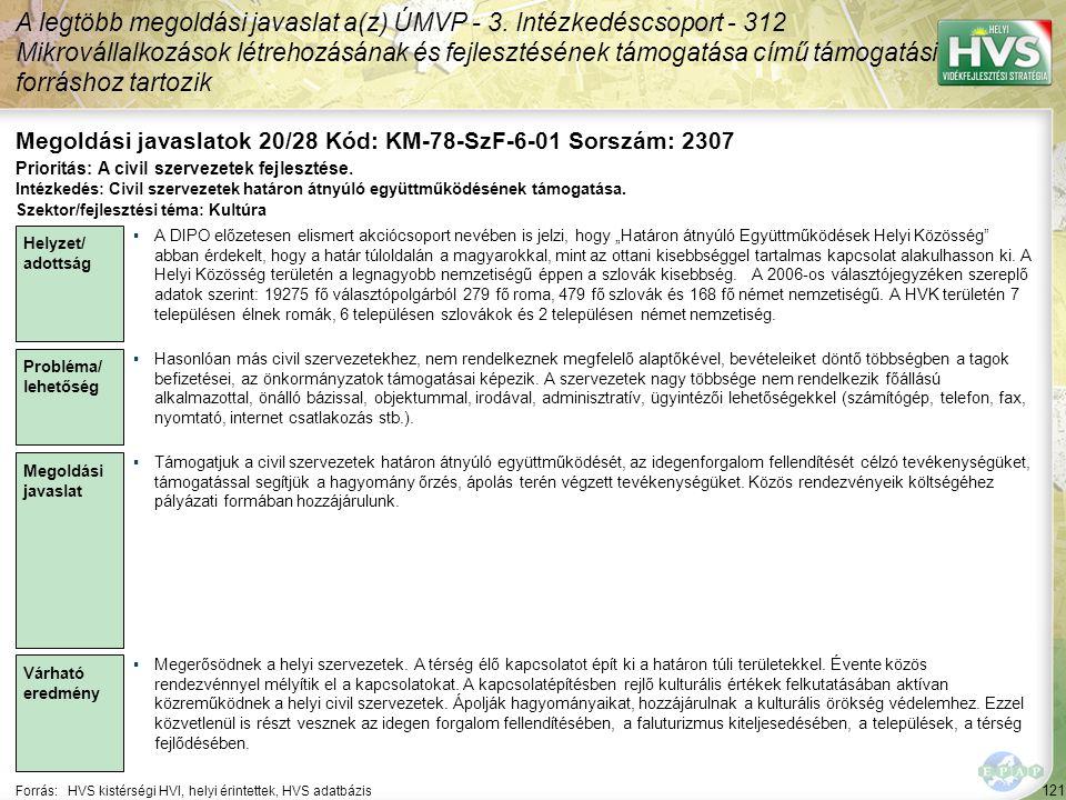 121 Forrás:HVS kistérségi HVI, helyi érintettek, HVS adatbázis Megoldási javaslatok 20/28 Kód: KM-78-SzF-6-01 Sorszám: 2307 A legtöbb megoldási javaslat a(z) ÚMVP - 3.