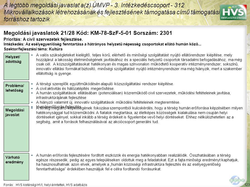123 Forrás:HVS kistérségi HVI, helyi érintettek, HVS adatbázis Megoldási javaslatok 21/28 Kód: KM-78-SzF-5-01 Sorszám: 2301 A legtöbb megoldási javaslat a(z) ÚMVP - 3.
