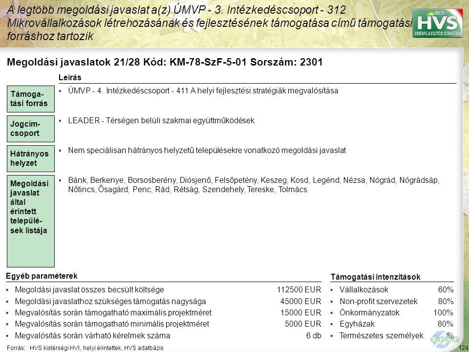 124 Forrás:HVS kistérségi HVI, helyi érintettek, HVS adatbázis A legtöbb megoldási javaslat a(z) ÚMVP - 3.