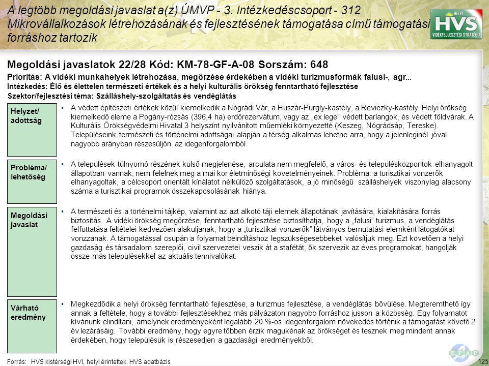125 Forrás:HVS kistérségi HVI, helyi érintettek, HVS adatbázis Megoldási javaslatok 22/28 Kód: KM-78-GF-A-08 Sorszám: 648 A legtöbb megoldási javaslat a(z) ÚMVP - 3.