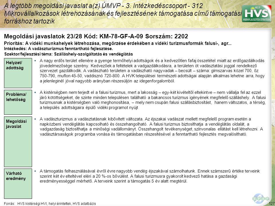 127 Forrás:HVS kistérségi HVI, helyi érintettek, HVS adatbázis Megoldási javaslatok 23/28 Kód: KM-78-GF-A-09 Sorszám: 2202 A legtöbb megoldási javaslat a(z) ÚMVP - 3.