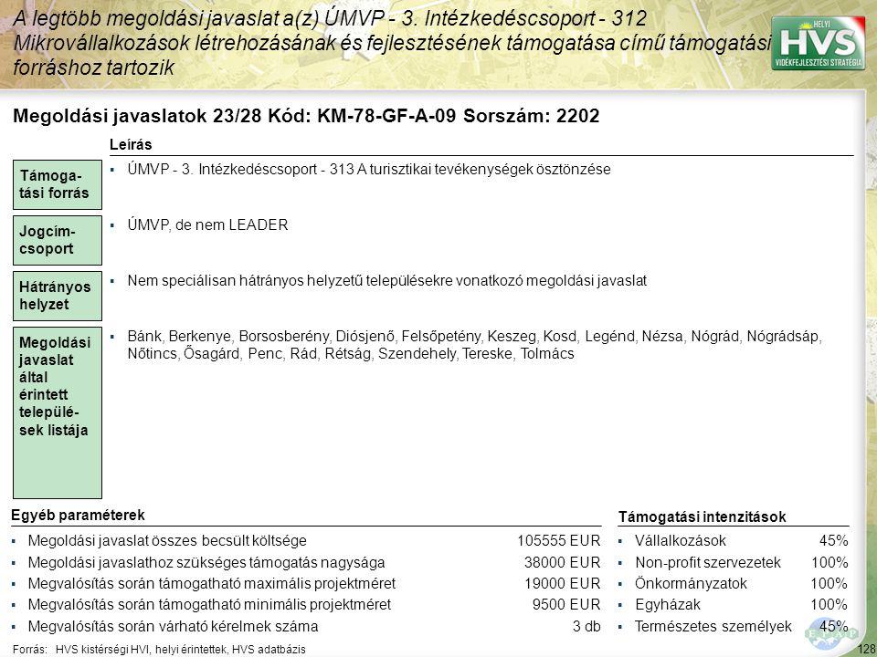 128 Forrás:HVS kistérségi HVI, helyi érintettek, HVS adatbázis A legtöbb megoldási javaslat a(z) ÚMVP - 3.
