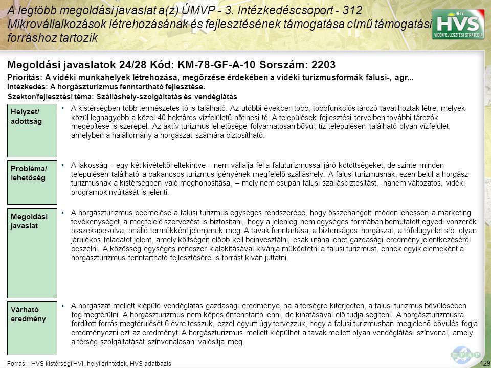 129 Forrás:HVS kistérségi HVI, helyi érintettek, HVS adatbázis Megoldási javaslatok 24/28 Kód: KM-78-GF-A-10 Sorszám: 2203 A legtöbb megoldási javaslat a(z) ÚMVP - 3.