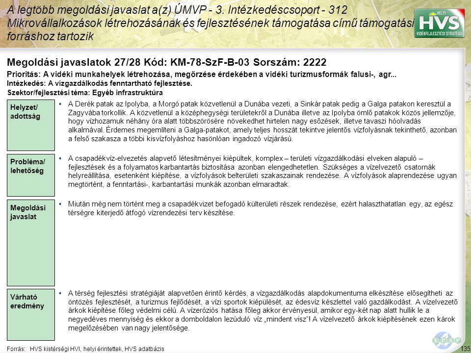 135 Forrás:HVS kistérségi HVI, helyi érintettek, HVS adatbázis Megoldási javaslatok 27/28 Kód: KM-78-SzF-B-03 Sorszám: 2222 A legtöbb megoldási javaslat a(z) ÚMVP - 3.