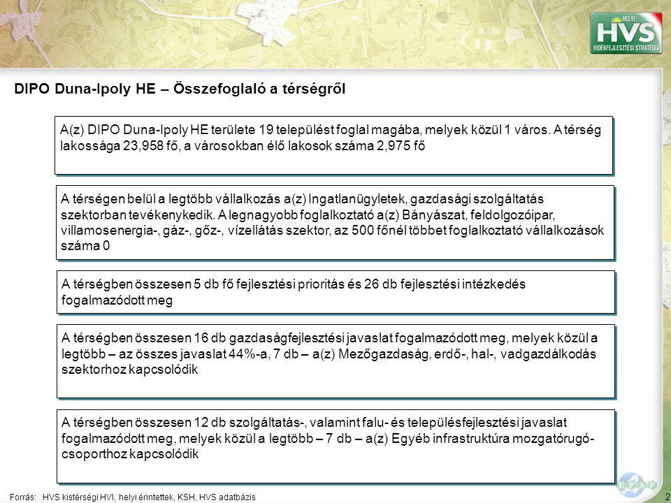 2 Forrás:HVS kistérségi HVI, helyi érintettek, KSH, HVS adatbázis DIPO Duna-Ipoly HE – Összefoglaló a térségről A térségen belül a legtöbb vállalkozás a(z) Ingatlanügyletek, gazdasági szolgáltatás szektorban tevékenykedik.