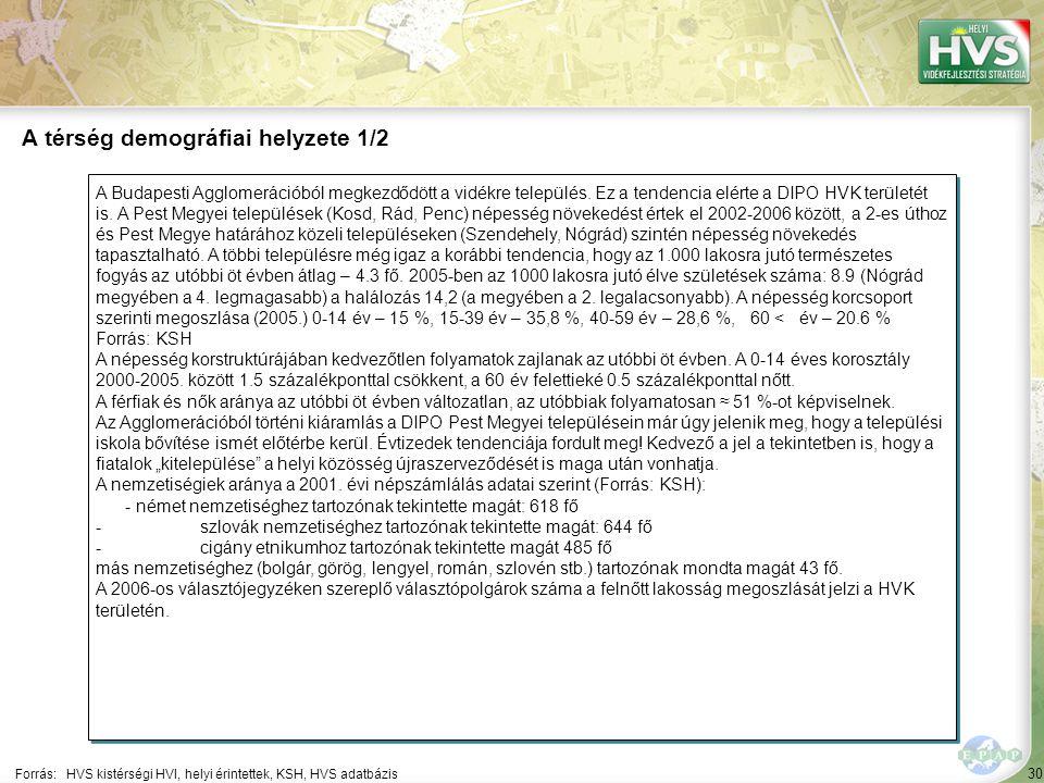 30 A Budapesti Agglomerációból megkezdődött a vidékre település.