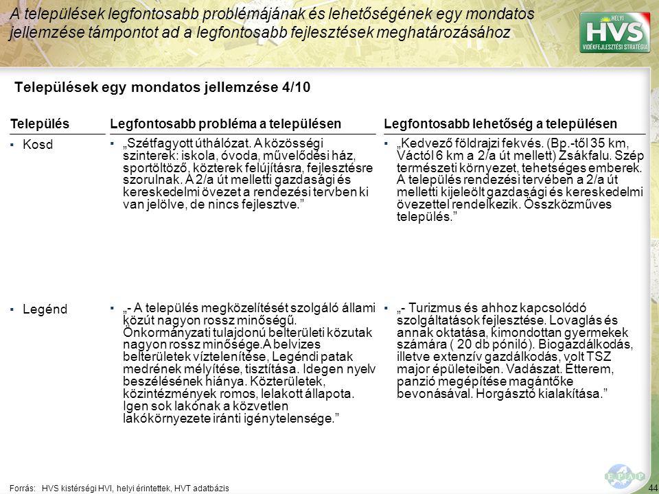 """44 Települések egy mondatos jellemzése 4/10 A települések legfontosabb problémájának és lehetőségének egy mondatos jellemzése támpontot ad a legfontosabb fejlesztések meghatározásához Forrás:HVS kistérségi HVI, helyi érintettek, HVT adatbázis TelepülésLegfontosabb probléma a településen ▪Kosd ▪""""Szétfagyott úthálózat."""