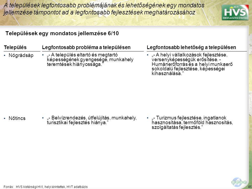 """46 Települések egy mondatos jellemzése 6/10 A települések legfontosabb problémájának és lehetőségének egy mondatos jellemzése támpontot ad a legfontosabb fejlesztések meghatározásához Forrás:HVS kistérségi HVI, helyi érintettek, HVT adatbázis TelepülésLegfontosabb probléma a településen ▪Nógrádsáp ▪""""- A település eltartó és megtartó képességének gyengesége, munkahely teremtések hiányossága. ▪Nőtincs ▪""""- Belvízrendezés, útfelújítás, munkahely, turisztikai fejlesztés hiánya. Legfontosabb lehetőség a településen ▪""""- A helyi vállalkozások fejlesztése, versenyképességük erősítése."""