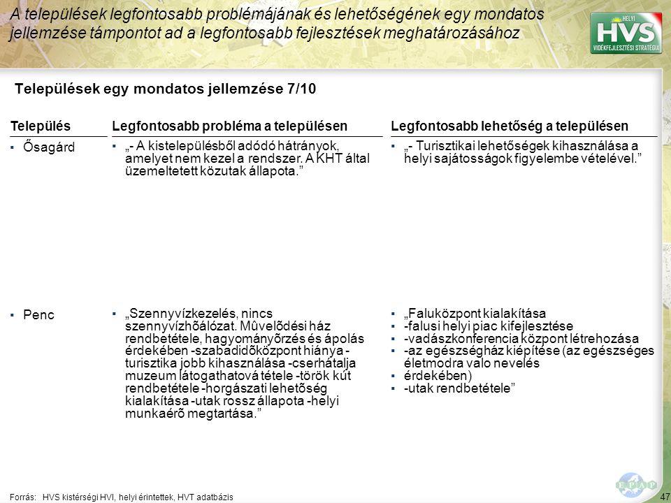 """47 Települések egy mondatos jellemzése 7/10 A települések legfontosabb problémájának és lehetőségének egy mondatos jellemzése támpontot ad a legfontosabb fejlesztések meghatározásához Forrás:HVS kistérségi HVI, helyi érintettek, HVT adatbázis TelepülésLegfontosabb probléma a településen ▪Ősagárd ▪""""- A kistelepülésből adódó hátrányok, amelyet nem kezel a rendszer."""