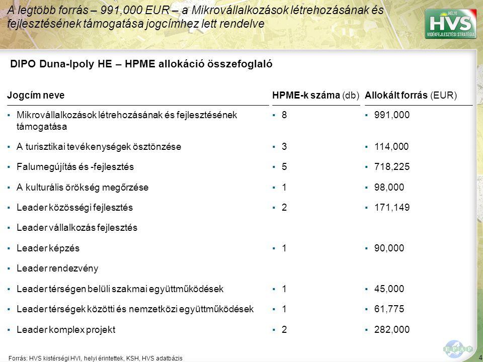 4 Forrás: HVS kistérségi HVI, helyi érintettek, KSH, HVS adatbázis A legtöbb forrás – 991,000 EUR – a Mikrovállalkozások létrehozásának és fejlesztésének támogatása jogcímhez lett rendelve DIPO Duna-Ipoly HE – HPME allokáció összefoglaló Jogcím neve ▪Mikrovállalkozások létrehozásának és fejlesztésének támogatása ▪A turisztikai tevékenységek ösztönzése ▪Falumegújítás és -fejlesztés ▪A kulturális örökség megőrzése ▪Leader közösségi fejlesztés ▪Leader vállalkozás fejlesztés ▪Leader képzés ▪Leader rendezvény ▪Leader térségen belüli szakmai együttműködések ▪Leader térségek közötti és nemzetközi együttműködések ▪Leader komplex projekt HPME-k száma (db) ▪8▪8 ▪3▪3 ▪5▪5 ▪1▪1 ▪2▪2 ▪1▪1 ▪1▪1 ▪1▪1 ▪2▪2 Allokált forrás (EUR) ▪991,000 ▪114,000 ▪718,225 ▪98,000 ▪171,149 ▪90,000 ▪45,000 ▪61,775 ▪282,000