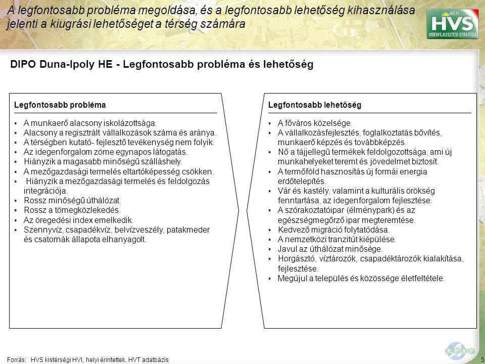 5 DIPO Duna-Ipoly HE - Legfontosabb probléma és lehetőség A legfontosabb probléma megoldása, és a legfontosabb lehetőség kihasználása jelenti a kiugrási lehetőséget a térség számára Forrás:HVS kistérségi HVI, helyi érintettek, HVT adatbázis Legfontosabb problémaLegfontosabb lehetőség ▪A munkaerő alacsony iskolázottsága.