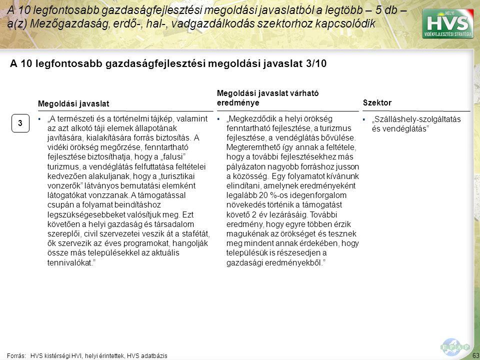 """63 A 10 legfontosabb gazdaságfejlesztési megoldási javaslat 3/10 Forrás:HVS kistérségi HVI, helyi érintettek, HVS adatbázis Szektor ▪""""Szálláshely-szolgáltatás és vendéglátás A 10 legfontosabb gazdaságfejlesztési megoldási javaslatból a legtöbb – 5 db – a(z) Mezőgazdaság, erdő-, hal-, vadgazdálkodás szektorhoz kapcsolódik 3 ▪""""A természeti és a történelmi tájkép, valamint az azt alkotó táji elemek állapotának javítására, kialakítására forrás biztosítás."""