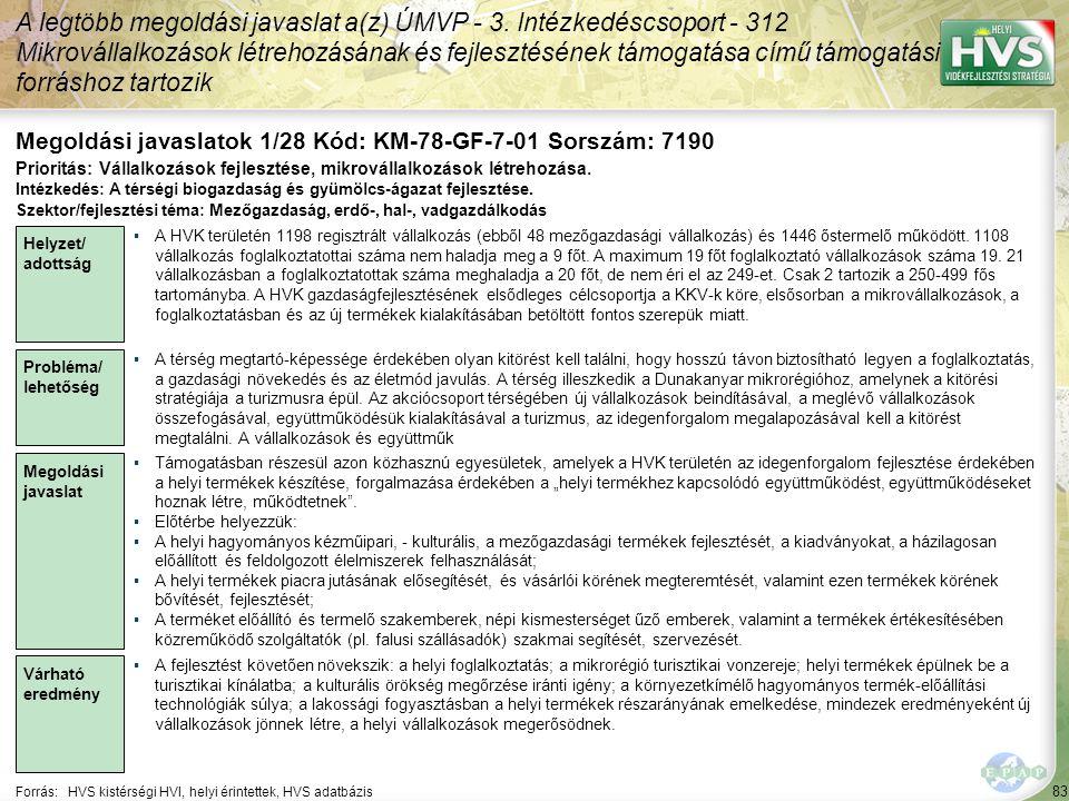 83 Forrás:HVS kistérségi HVI, helyi érintettek, HVS adatbázis Megoldási javaslatok 1/28 Kód: KM-78-GF-7-01 Sorszám: 7190 A legtöbb megoldási javaslat a(z) ÚMVP - 3.