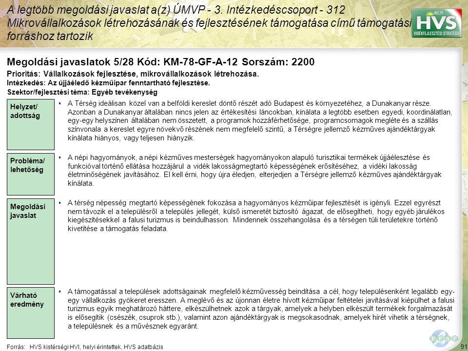 91 Forrás:HVS kistérségi HVI, helyi érintettek, HVS adatbázis Megoldási javaslatok 5/28 Kód: KM-78-GF-A-12 Sorszám: 2200 A legtöbb megoldási javaslat a(z) ÚMVP - 3.