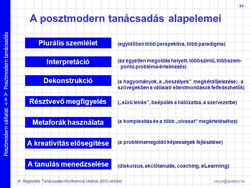 Posztmodern vállalat Posztmodern tanácsadás III. Regionális Tanácsadási Konferencia Miskolc 2003 október - 10 - veryz@axelero.hu A posztmodern tanácsa