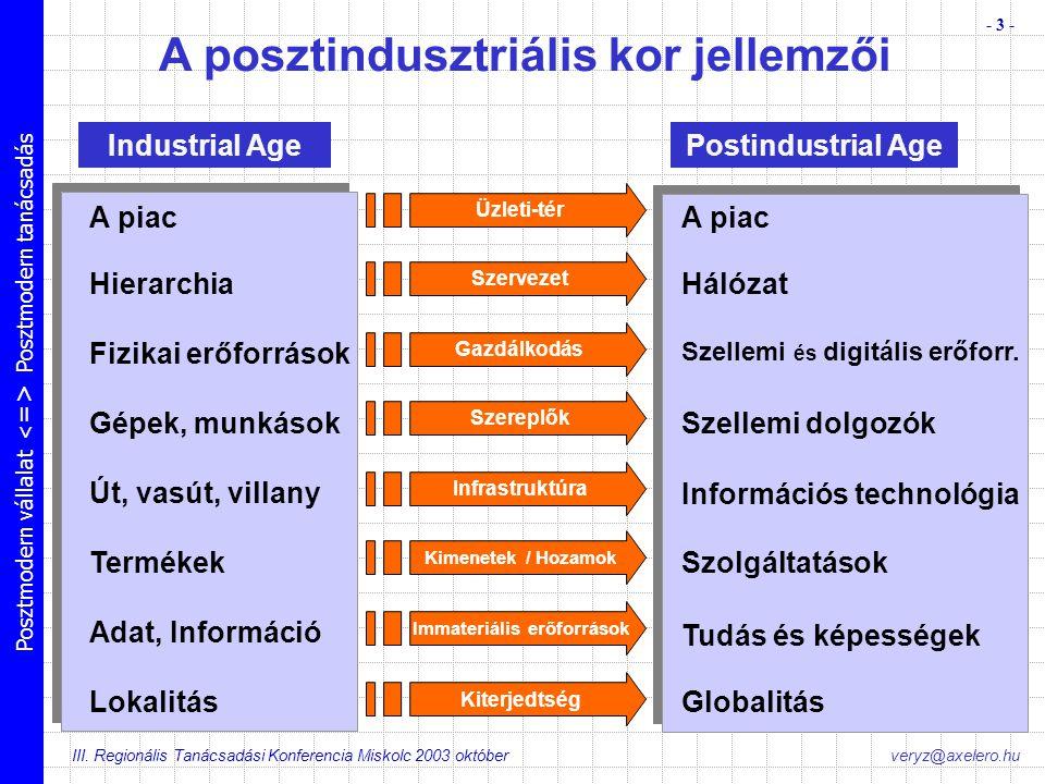 Posztmodern vállalat Posztmodern tanácsadás III. Regionális Tanácsadási Konferencia Miskolc 2003 október - 3 - veryz@axelero.hu Üzleti-tér Szervezet G