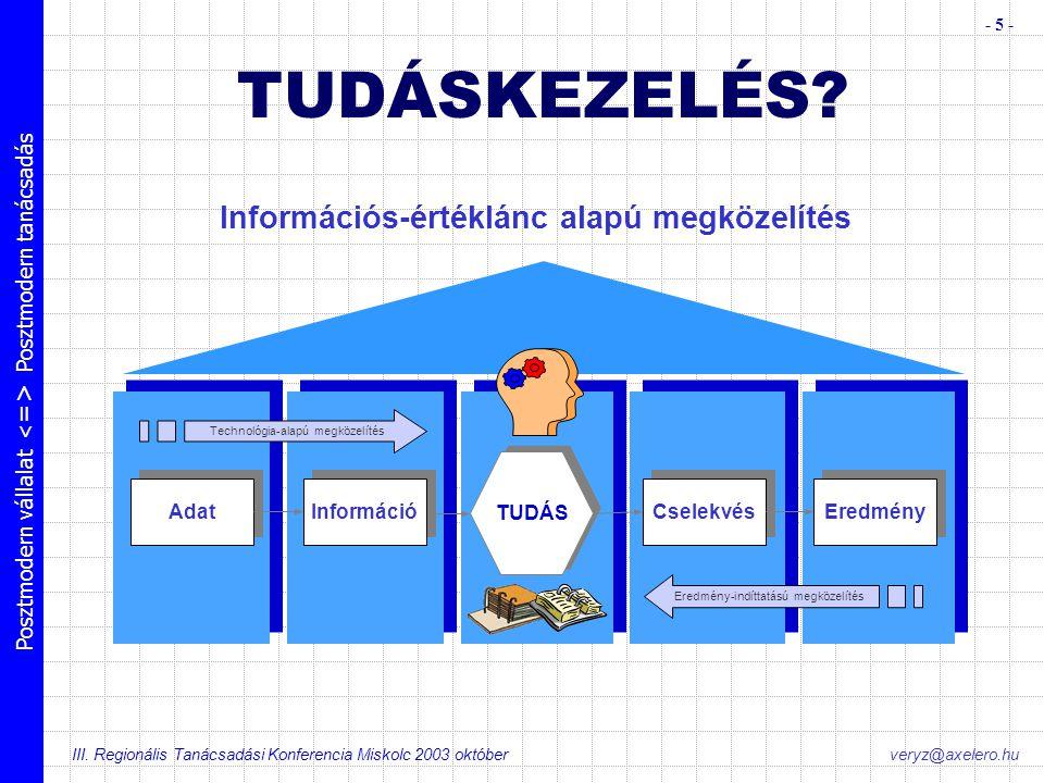 Posztmodern vállalat Posztmodern tanácsadás III. Regionális Tanácsadási Konferencia Miskolc 2003 október - 5 - veryz@axelero.hu Adat Információ Cselek