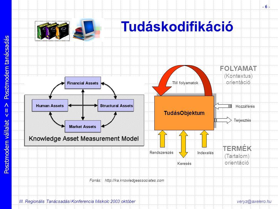 Posztmodern vállalat Posztmodern tanácsadás III. Regionális Tanácsadási Konferencia Miskolc 2003 október - 6 - veryz@axelero.hu Forrás: http://ka.know
