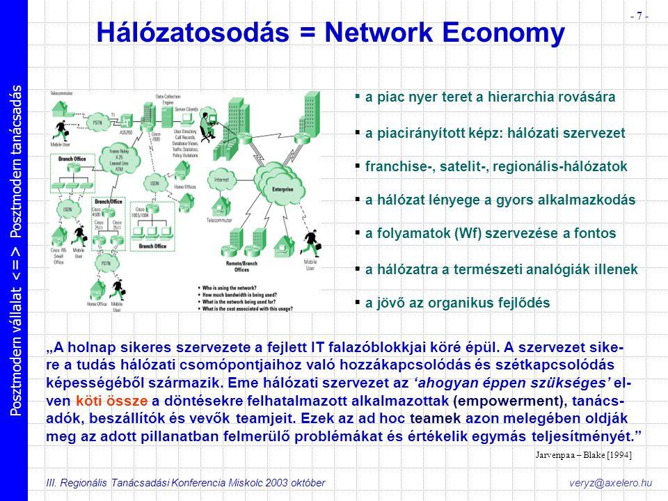 Posztmodern vállalat Posztmodern tanácsadás III. Regionális Tanácsadási Konferencia Miskolc 2003 október - 7 - veryz@axelero.hu Hálózatosodás = Networ
