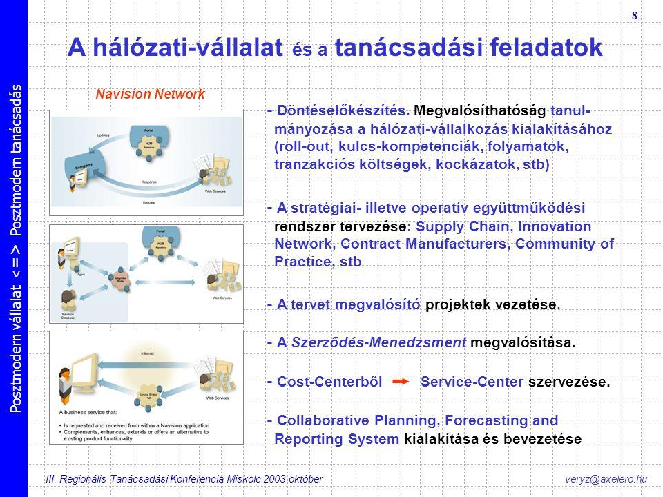 Posztmodern vállalat Posztmodern tanácsadás III. Regionális Tanácsadási Konferencia Miskolc 2003 október - 8 - veryz@axelero.hu A hálózati-vállalat és
