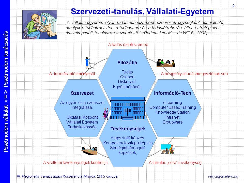 Posztmodern vállalat Posztmodern tanácsadás III. Regionális Tanácsadási Konferencia Miskolc 2003 október - 9 - veryz@axelero.hu Szervezeti-tanulás, Vá