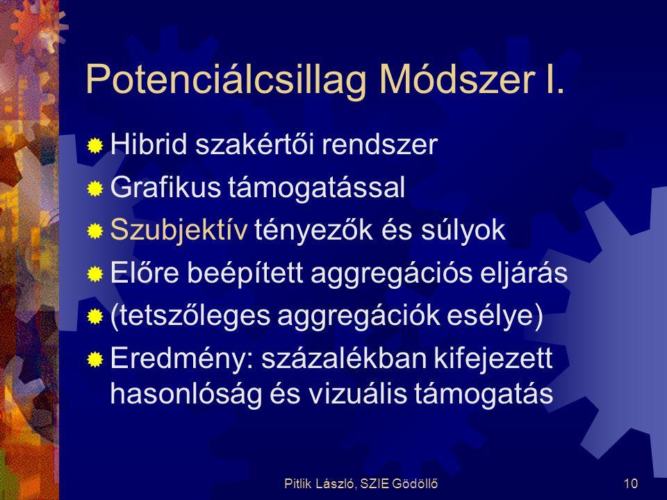 Pitlik László, SZIE Gödöllő10 Potenciálcsillag Módszer I.  Hibrid szakértői rendszer  Grafikus támogatással  Szubjektív tényezők és súlyok  Előre