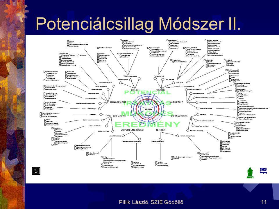 Pitlik László, SZIE Gödöllő11 Potenciálcsillag Módszer II.