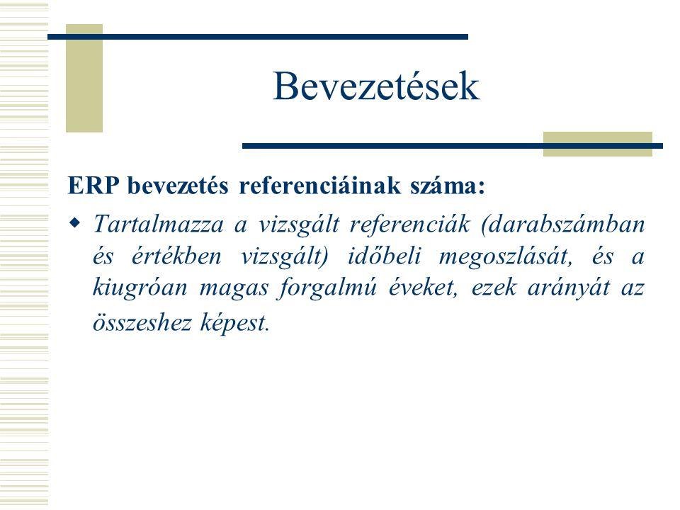 Bevezetések ERP bevezetés referenciáinak száma:  Tartalmazza a vizsgált referenciák (darabszámban és értékben vizsgált) időbeli megoszlását, és a kiugróan magas forgalmú éveket, ezek arányát az összeshez képest.