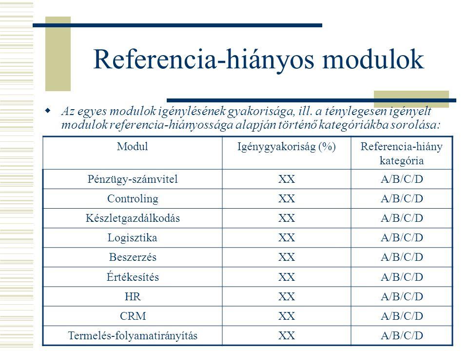 Referencia-hiányos modulok  Az egyes modulok igénylésének gyakorisága, ill.