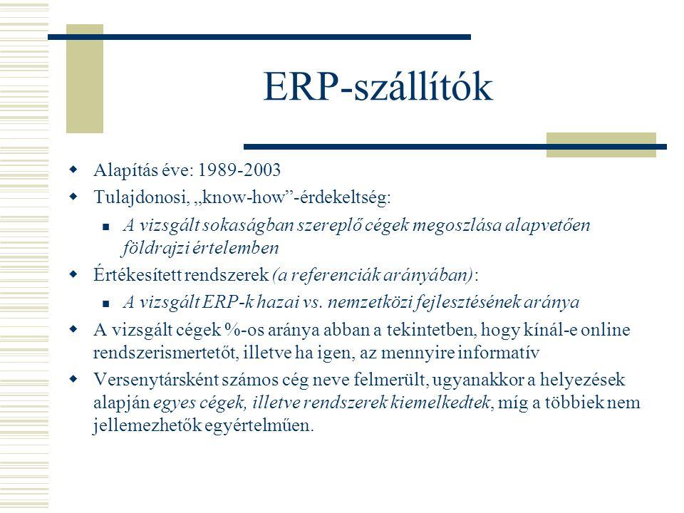 """ERP-szállítók  Alapítás éve: 1989-2003  Tulajdonosi, """"know-how -érdekeltség: A vizsgált sokaságban szereplő cégek megoszlása alapvetően földrajzi értelemben  Értékesített rendszerek (a referenciák arányában): A vizsgált ERP-k hazai vs."""