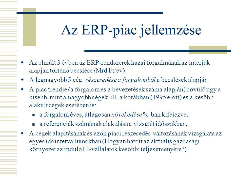 Az ERP-piac jellemzése  Az elmúlt 3 évben az ERP-rendszerek hazai forgalmának az interjúk alapján történő becslése (Mrd Ft/év)  A legnagyobb 5 cég részesedése a forgalomból a becslések alapján  A piac trendje (a forgalom és a bevezetések száma alapján) bővülő úgy a kisebb, mint a nagyobb cégek, ill.