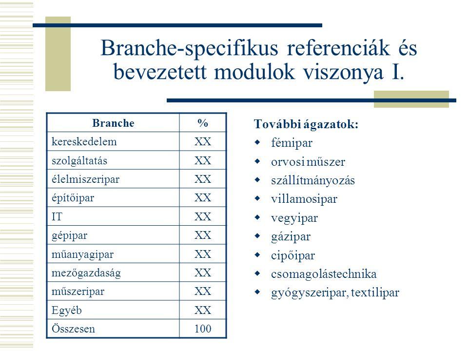 Branche-specifikus referenciák és bevezetett modulok viszonya I.